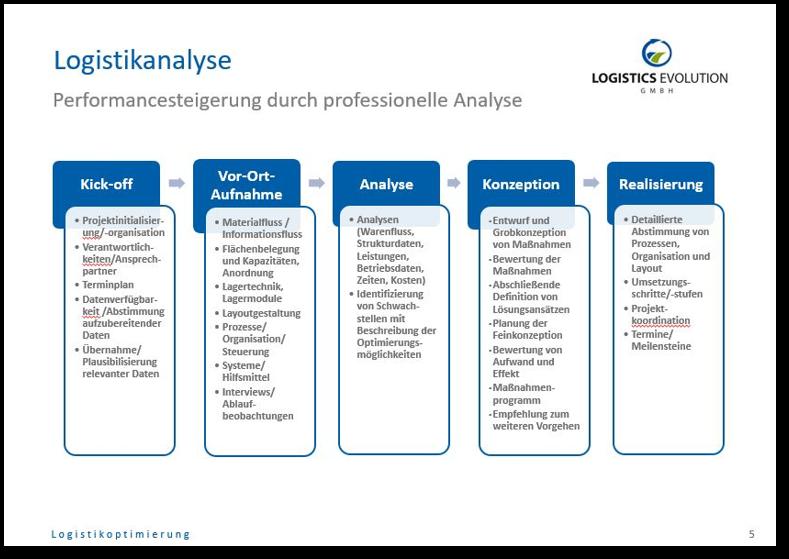 logistikanalyse